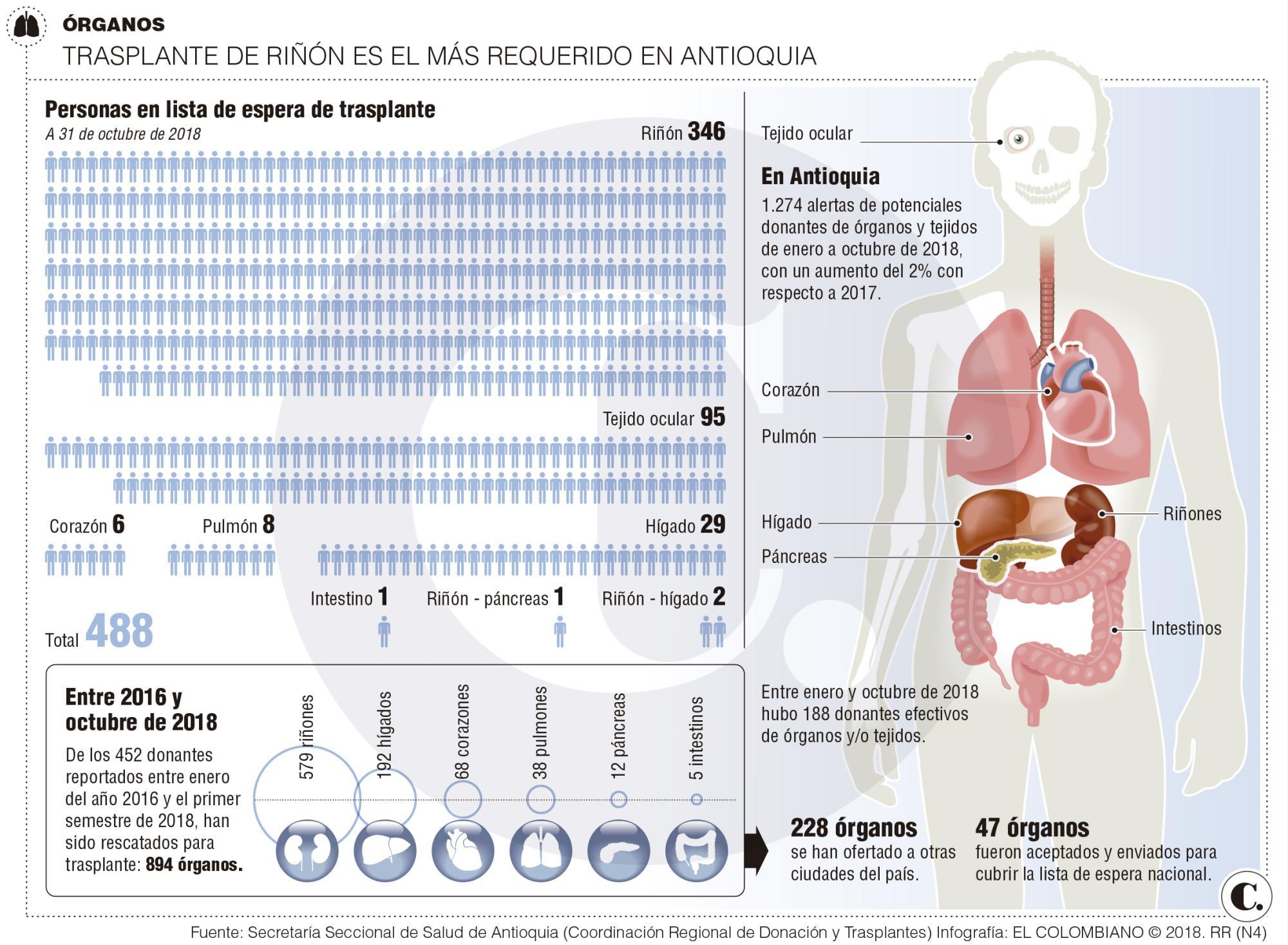 Antioquia lidera esfuerzos en donación de órganos