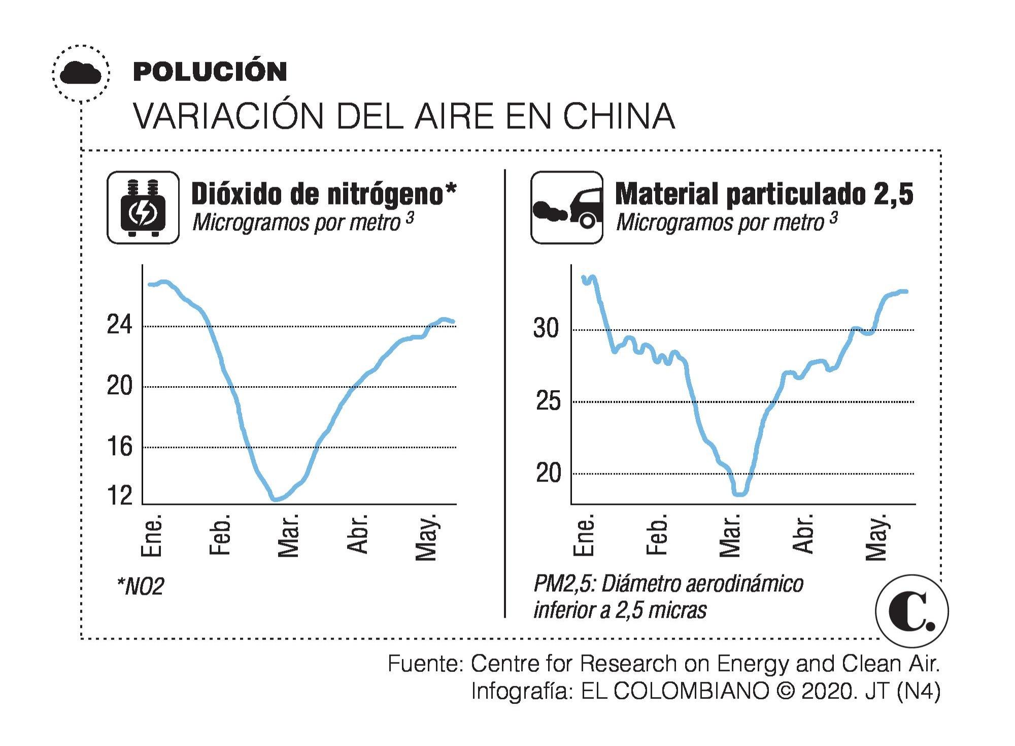 En China la economía se reactiva, pero el aire sufre sus embates