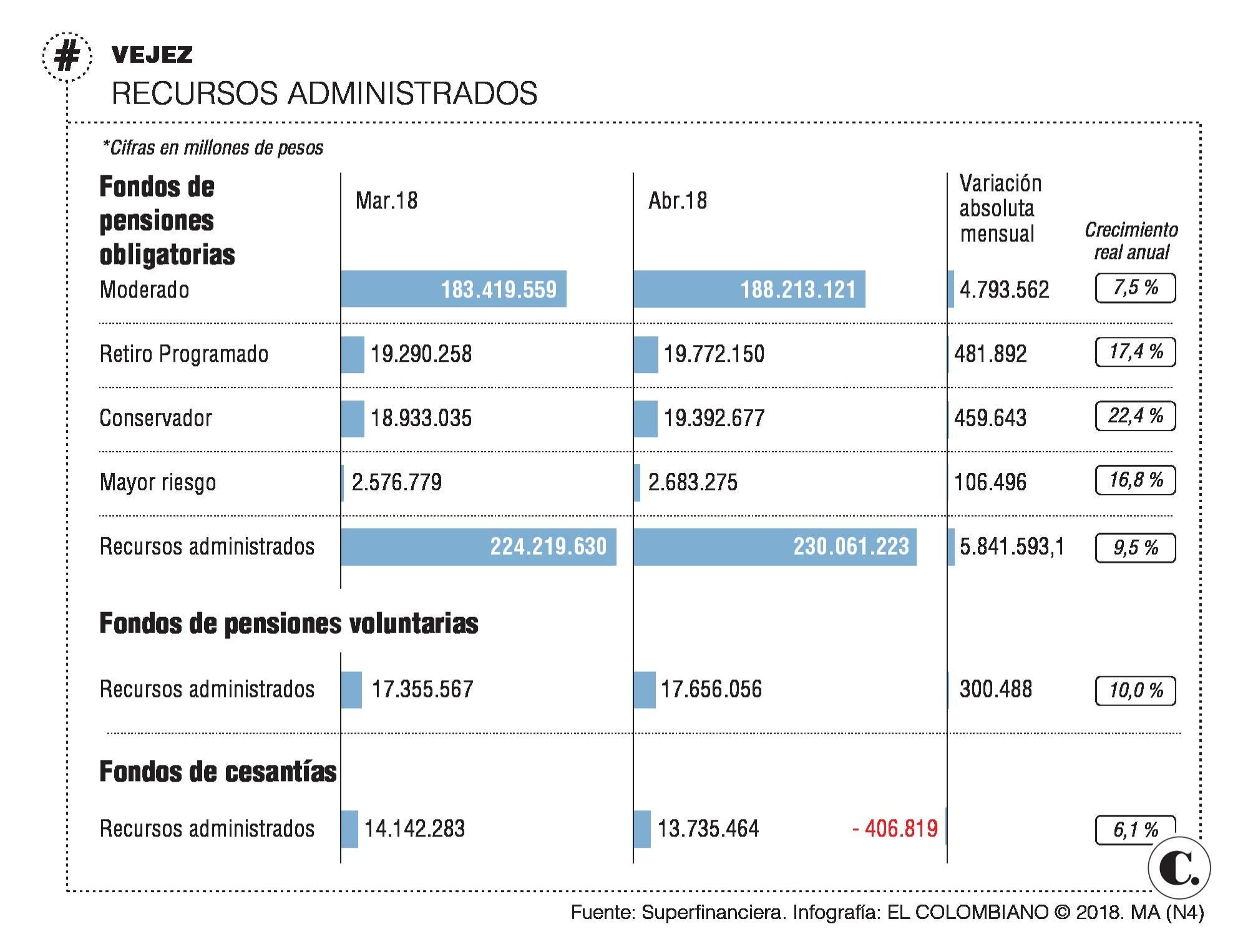 Los jóvenes en Colombia se están animando a cotizar para pensión: Asofondos