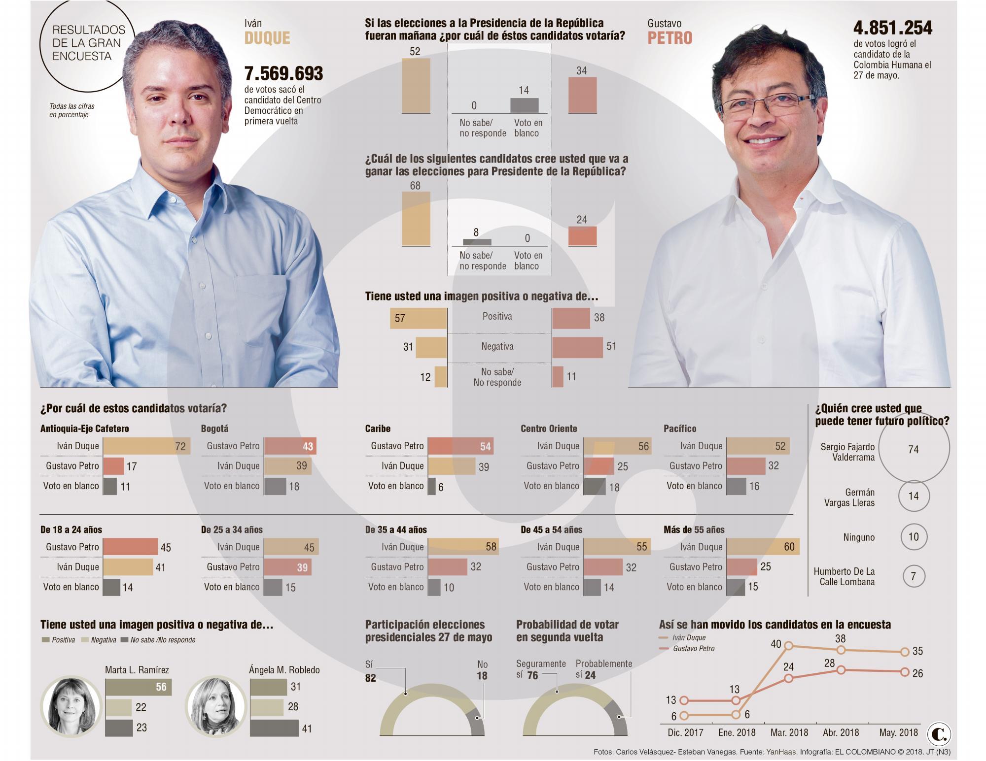 Duque supera a Petro en 18 %, voto en blanco crece