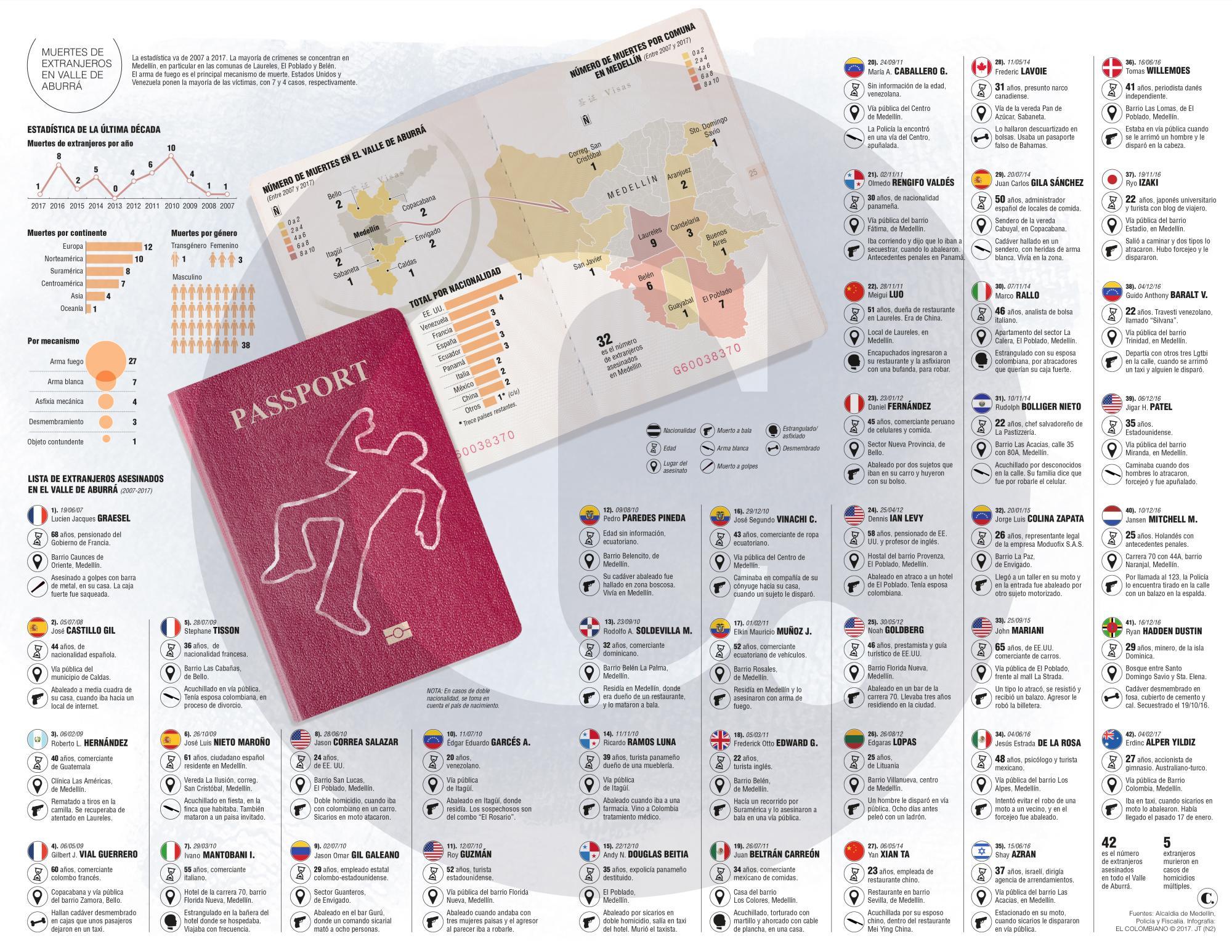 Casos de muertes de extranjeros en Medellín