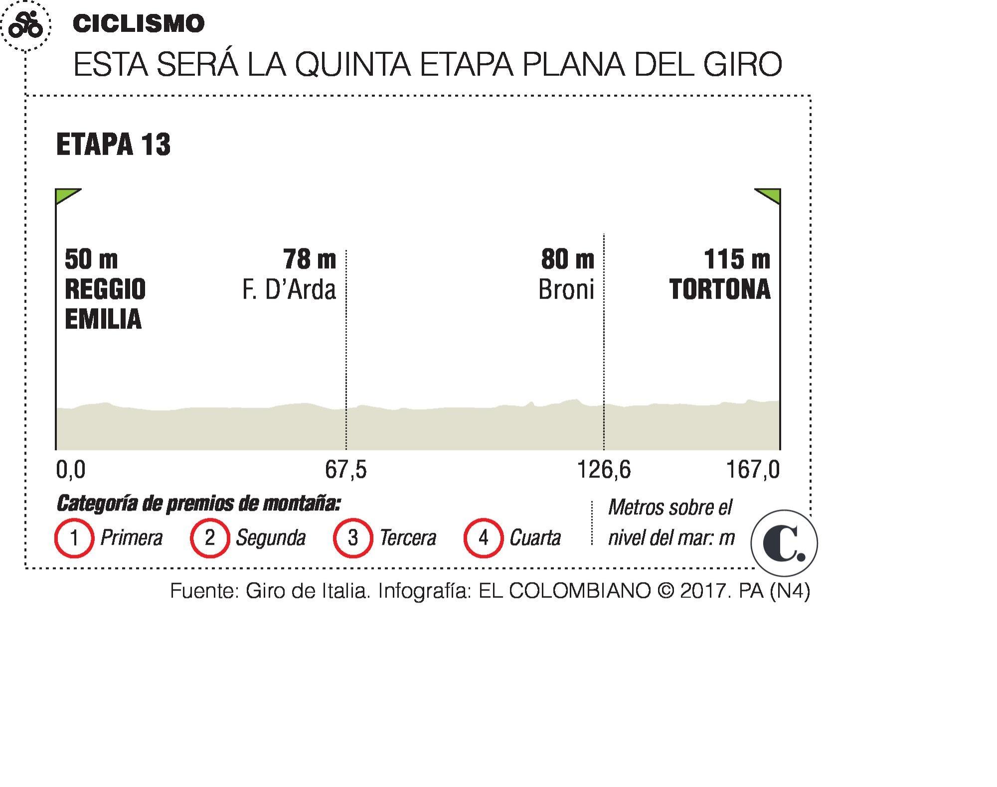 Fernando Gaviria busca otra victoria en la etapa 12 del Giro de Italia