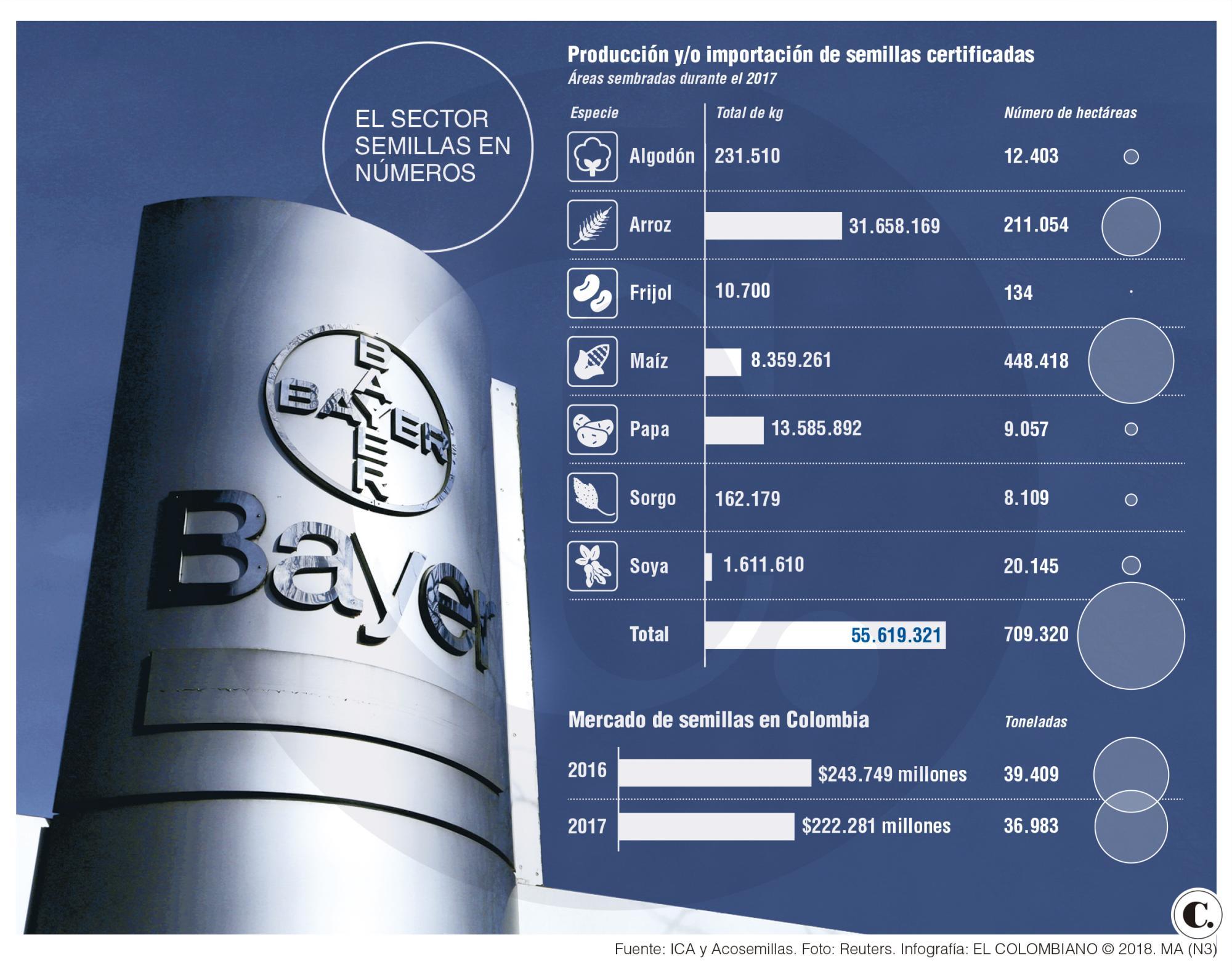¿Por qué es importante la compra Bayer - Monsanto?