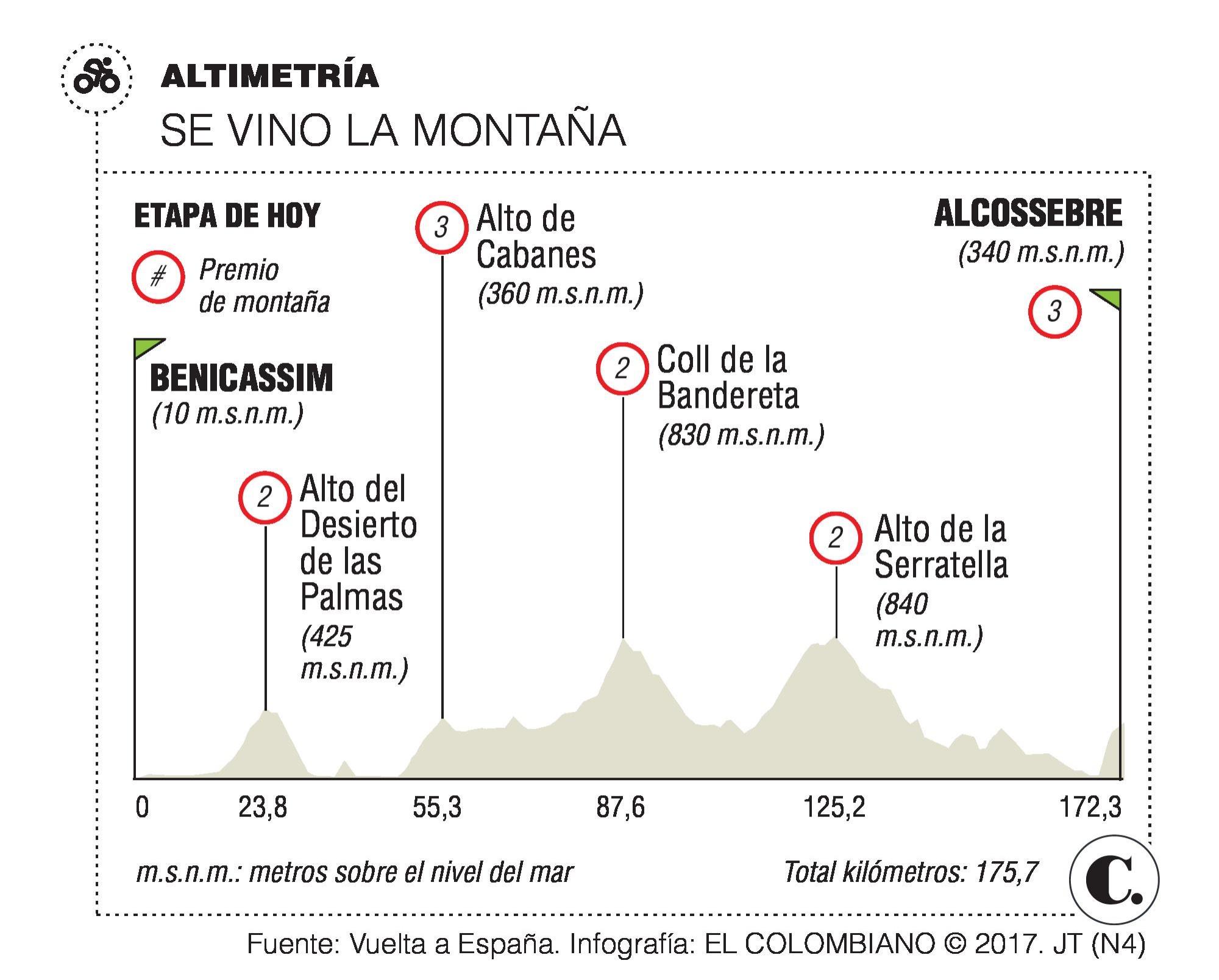 Con Chaves tercero, así está la general de la Vuelta a España