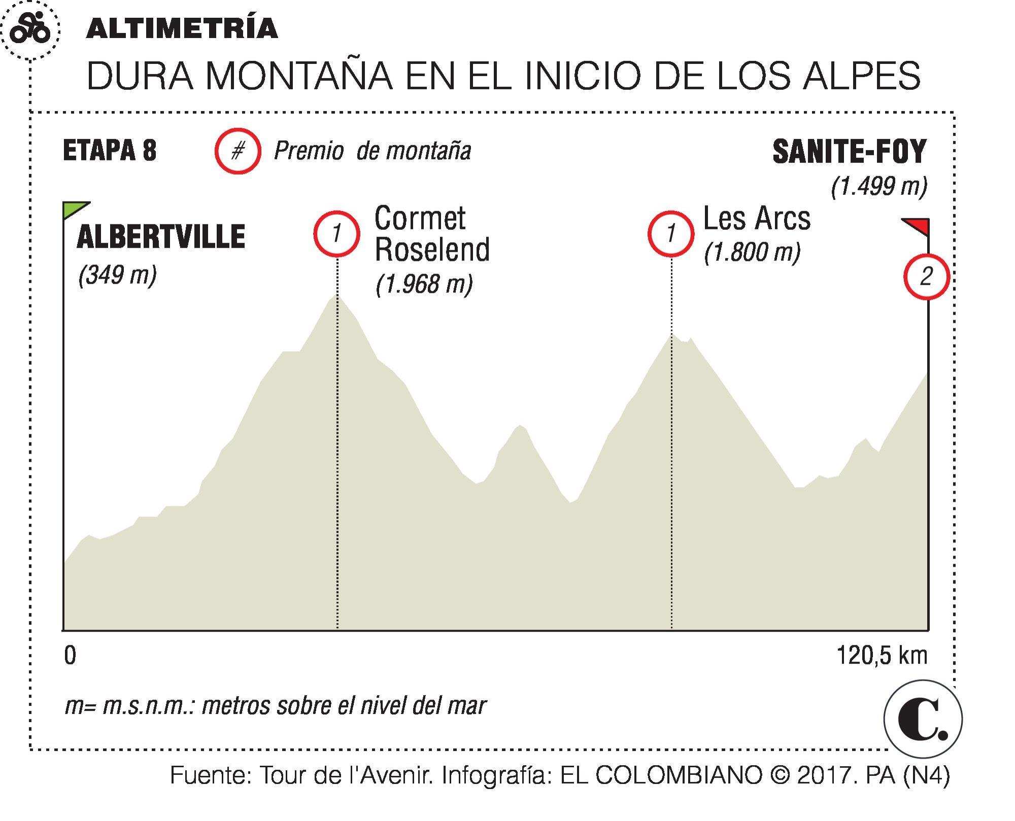 Perfil del ciclista Iván Ramiro Sosa