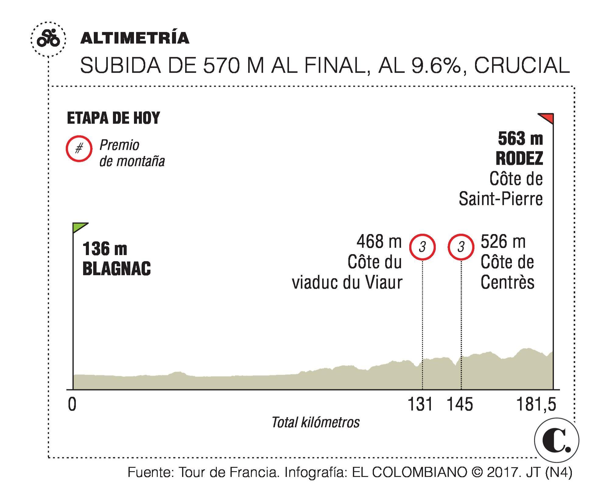 Nairo Quintana vuelve a la pelea por el Tour de Francia