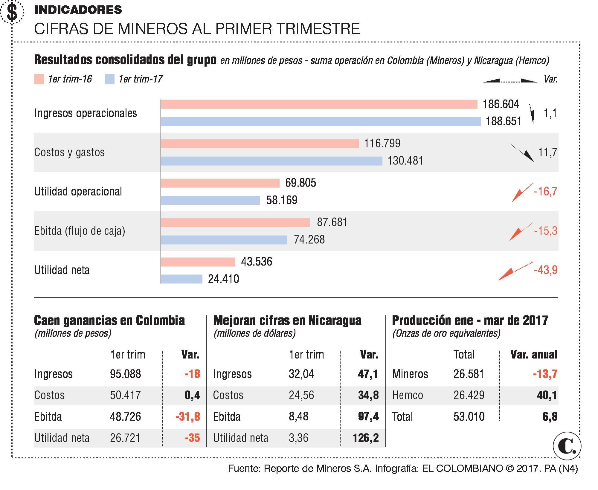Resultados de Mineros al primer trimestre del año