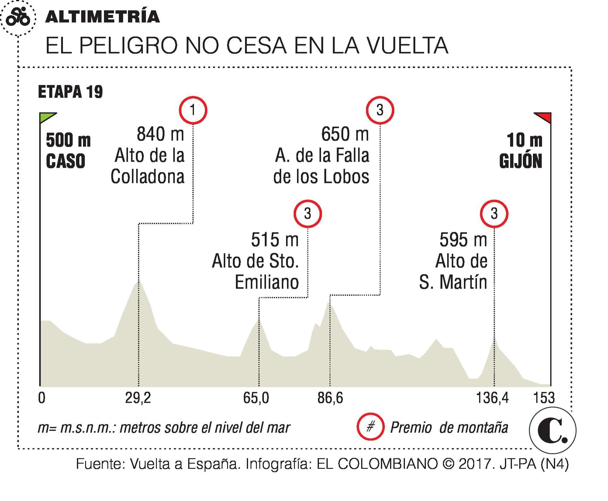 Miguel Ángel López, sin presión en La Vuelta a España