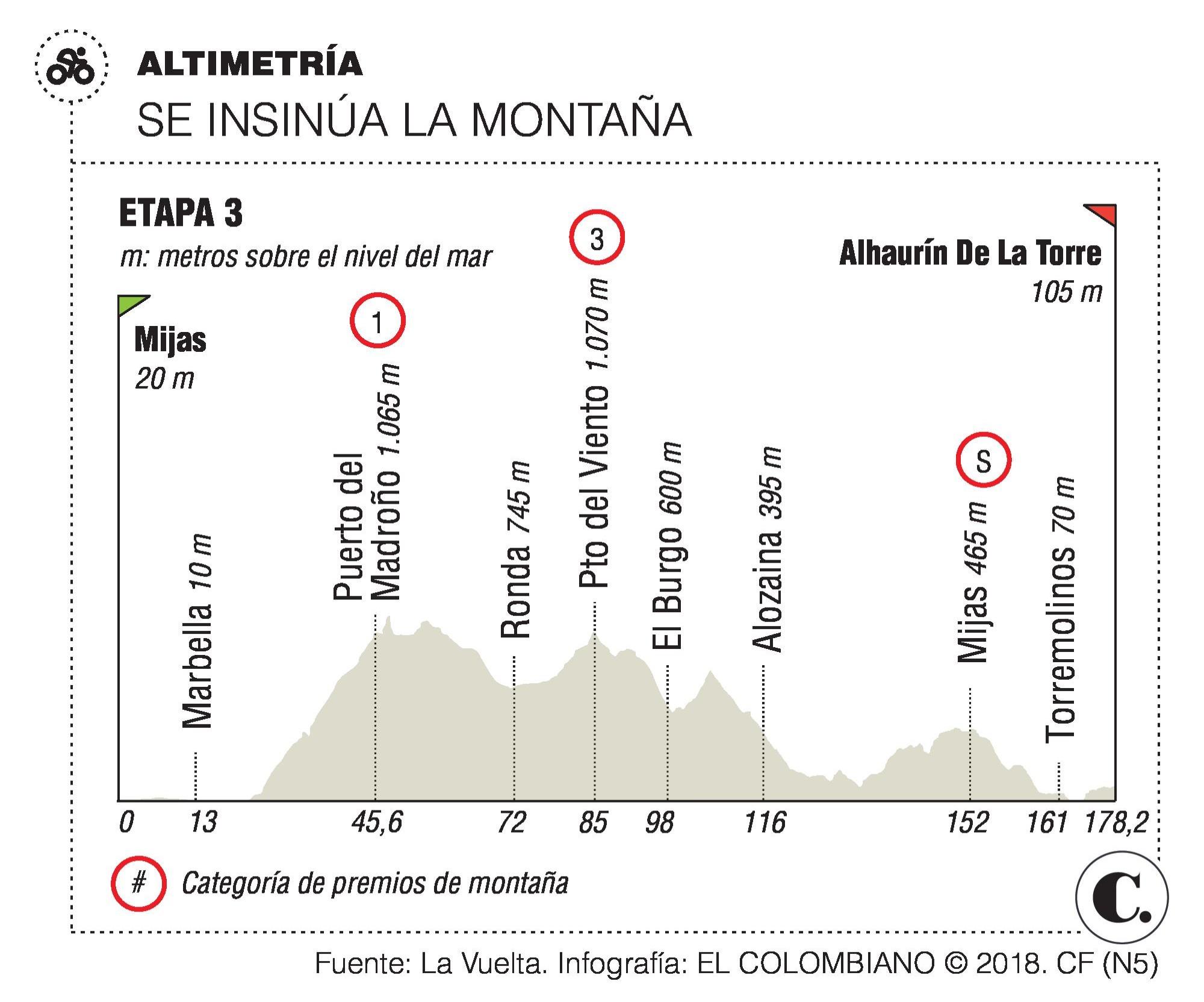 Benjamin King declaraciones ganador etapa 4 Vuelta a España 2018