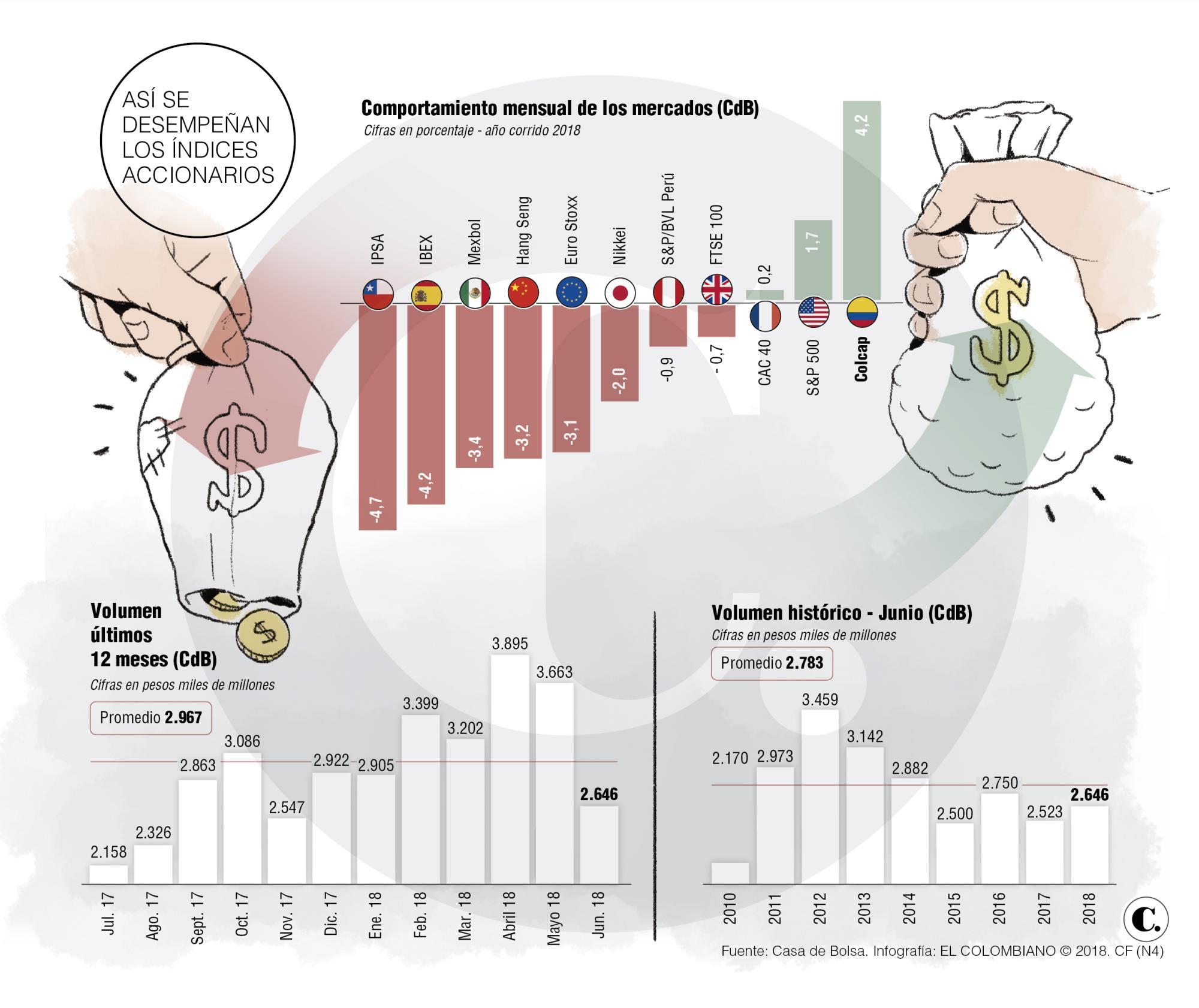 Acciones: mercado rentable en Colombia