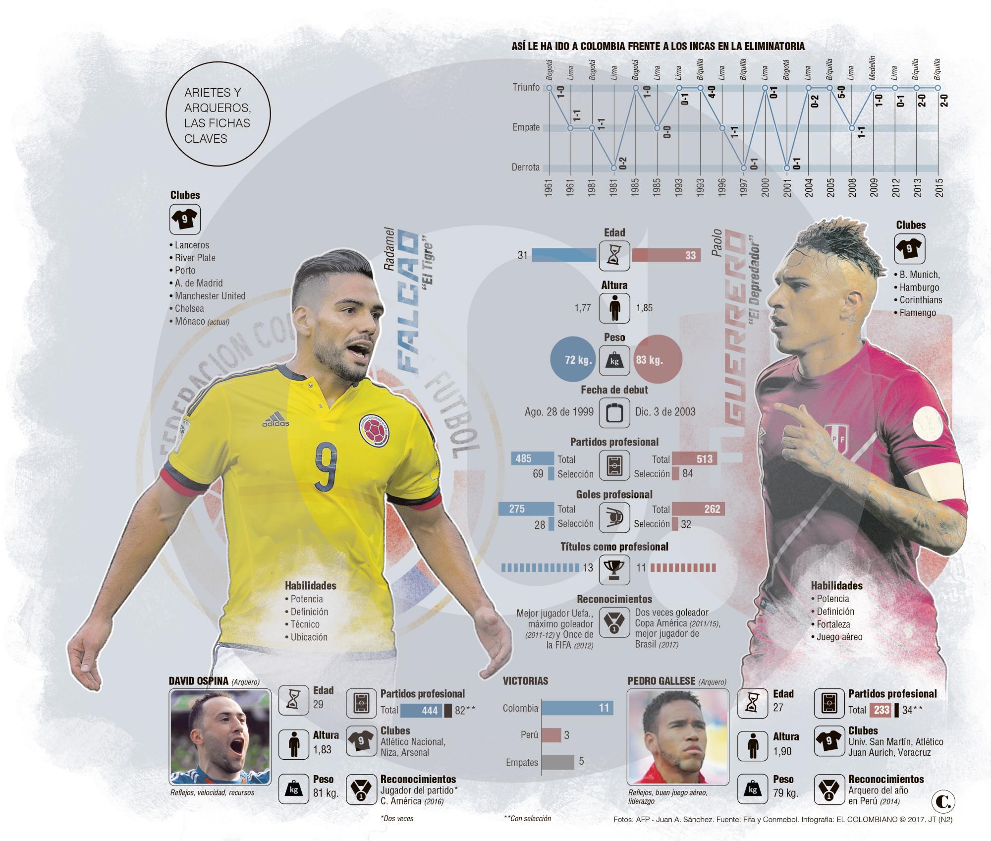 Radamel Falcao García y Paolo Guerrero, goleadores en duelo Colombia vs Perú
