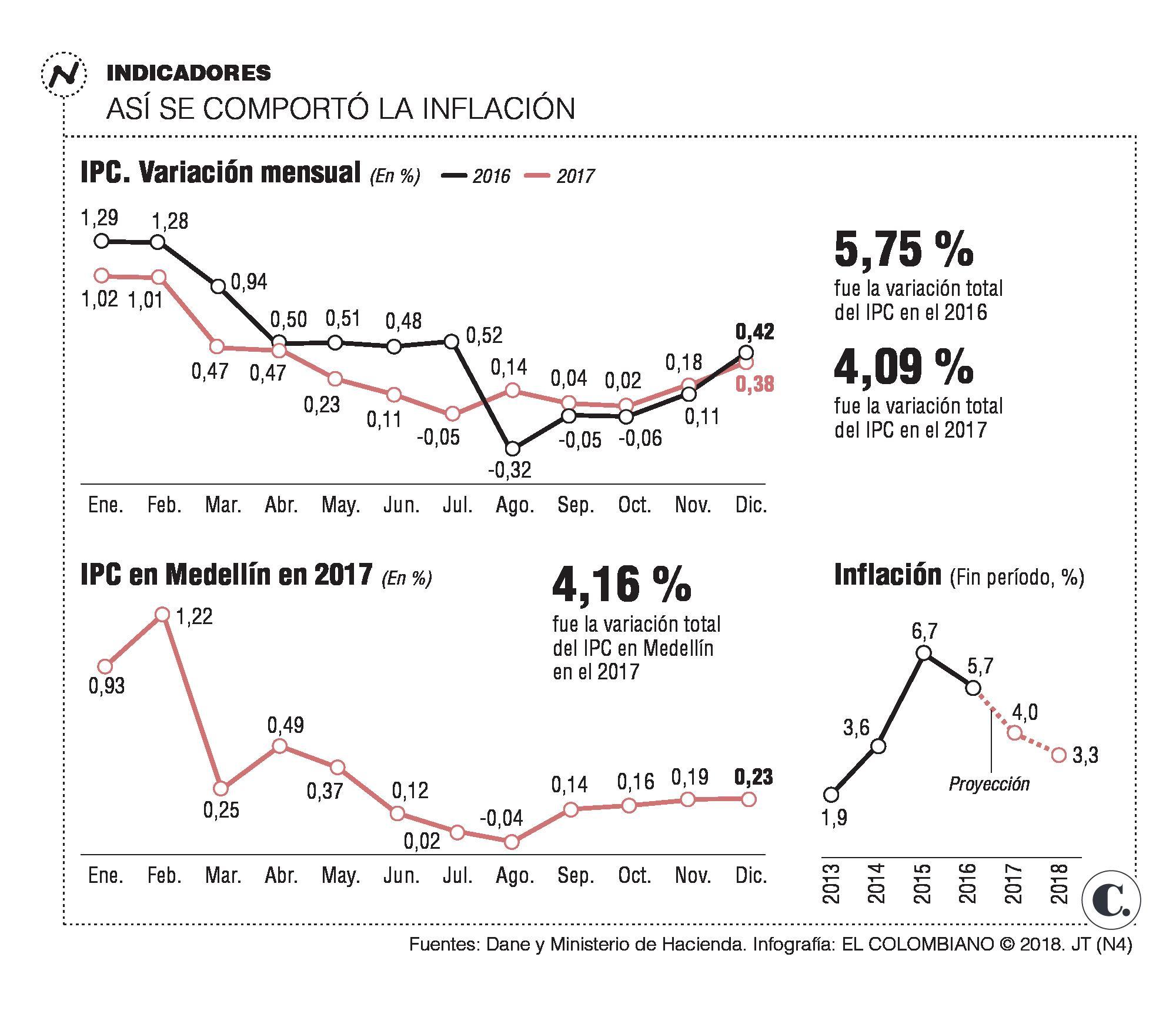 Gráfico – inflación histórica del IPC España (anual) – plazo de medición íntegro