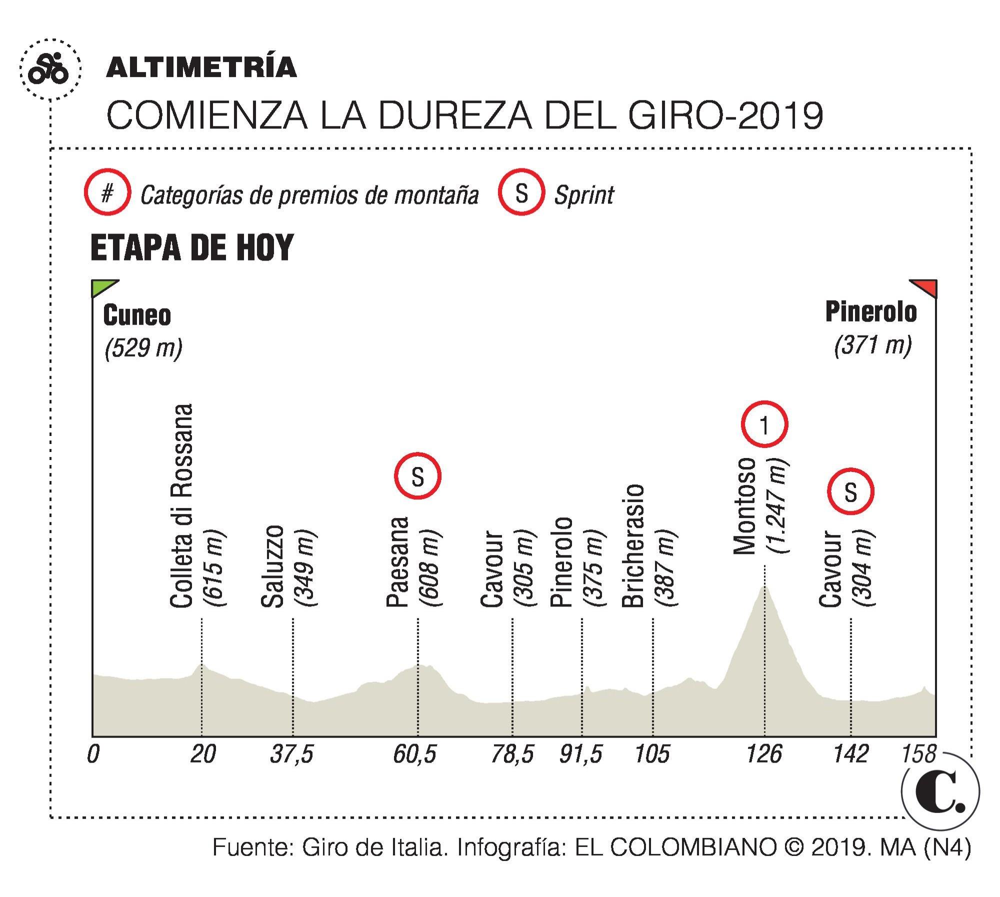 Pinerolo ya espera la primera gran etapa del Giro de Italia