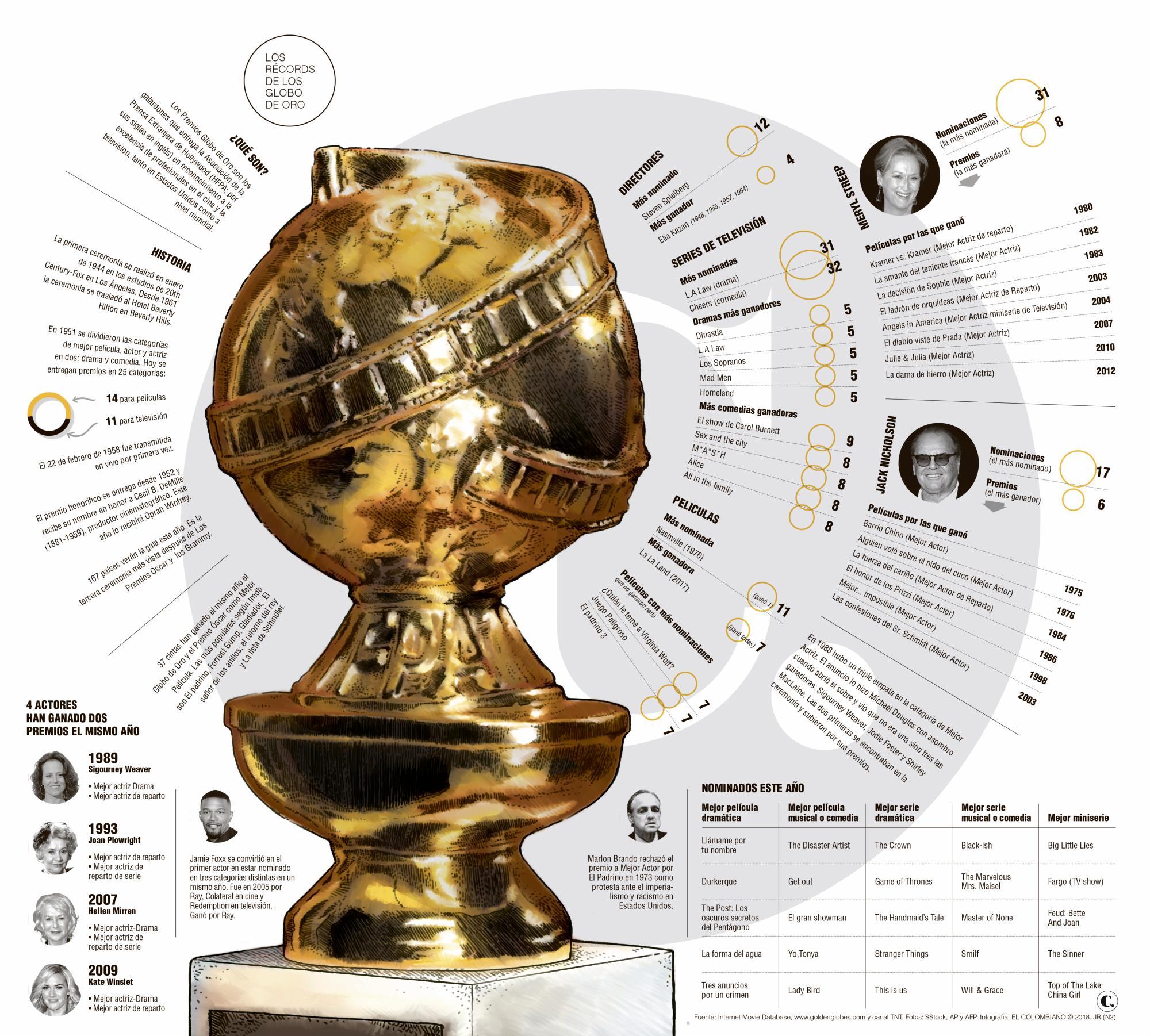 Los Globo de oro, 75 años de récords