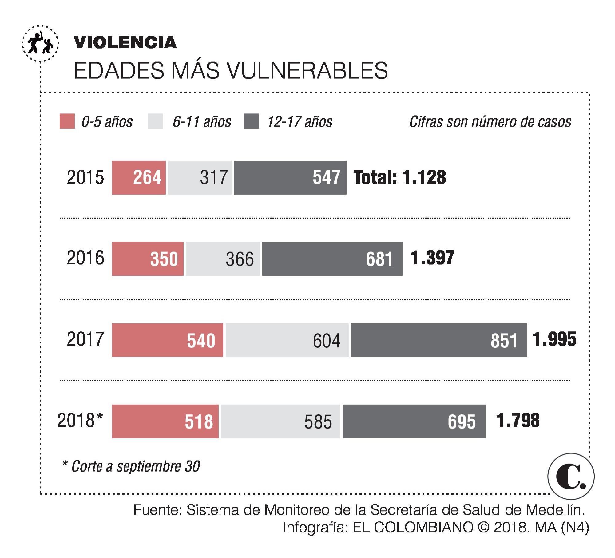 Aumentan denuncias de abuso sexual en Medellín