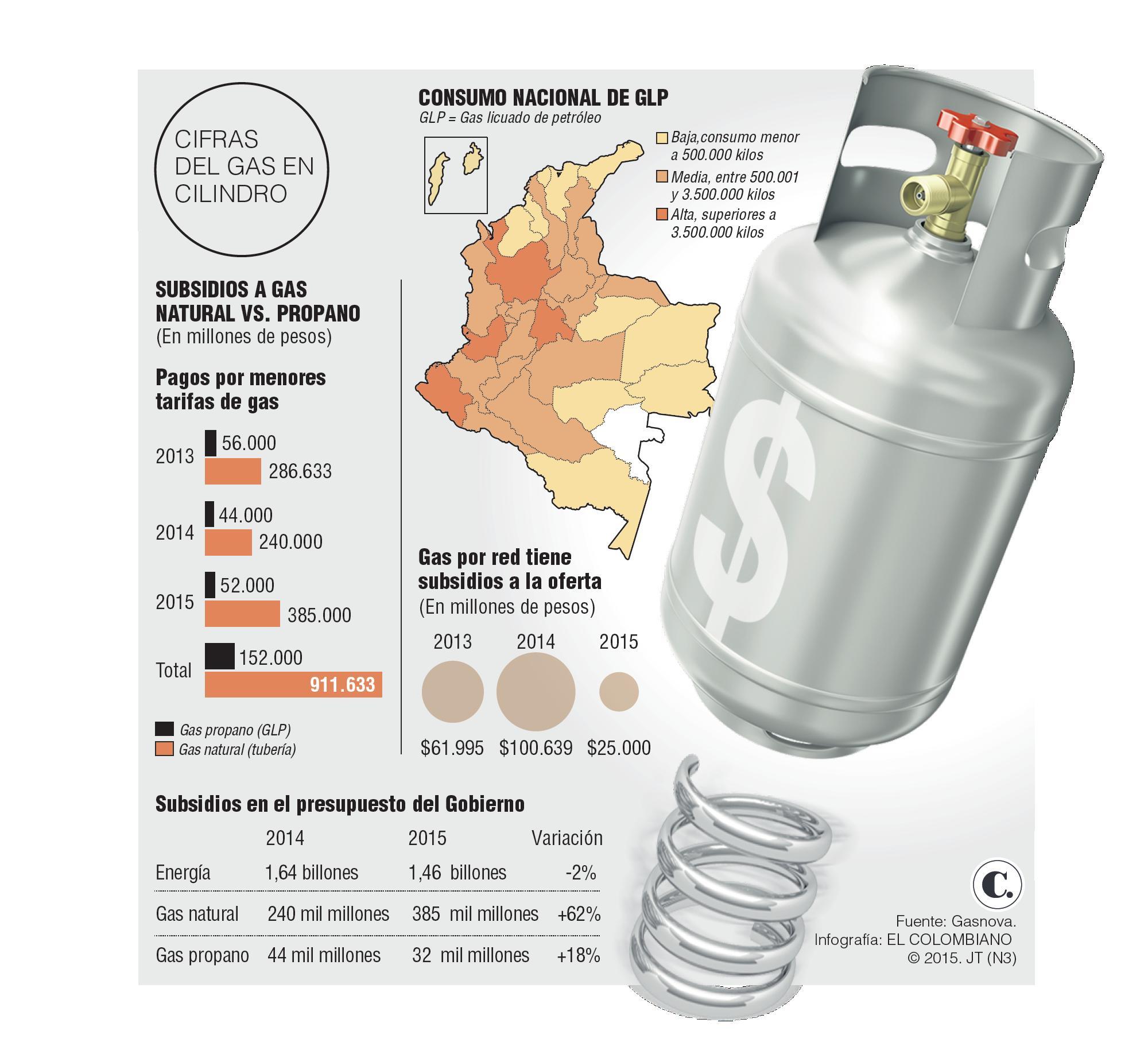 Incremento del precio en cilindro de gas propano afectar - Precios de termos de gas ...