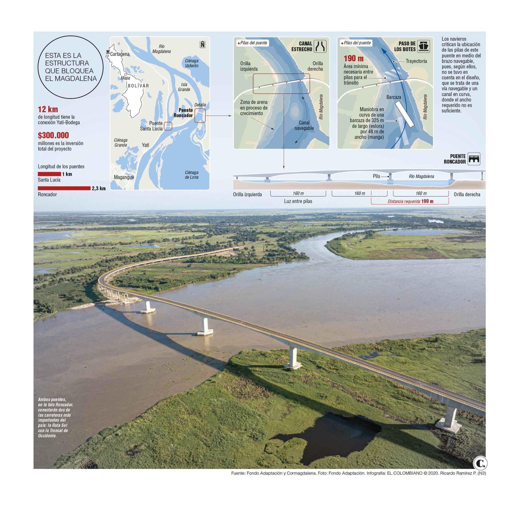 El costoso puente que se le atraviesa a la navegabilidad