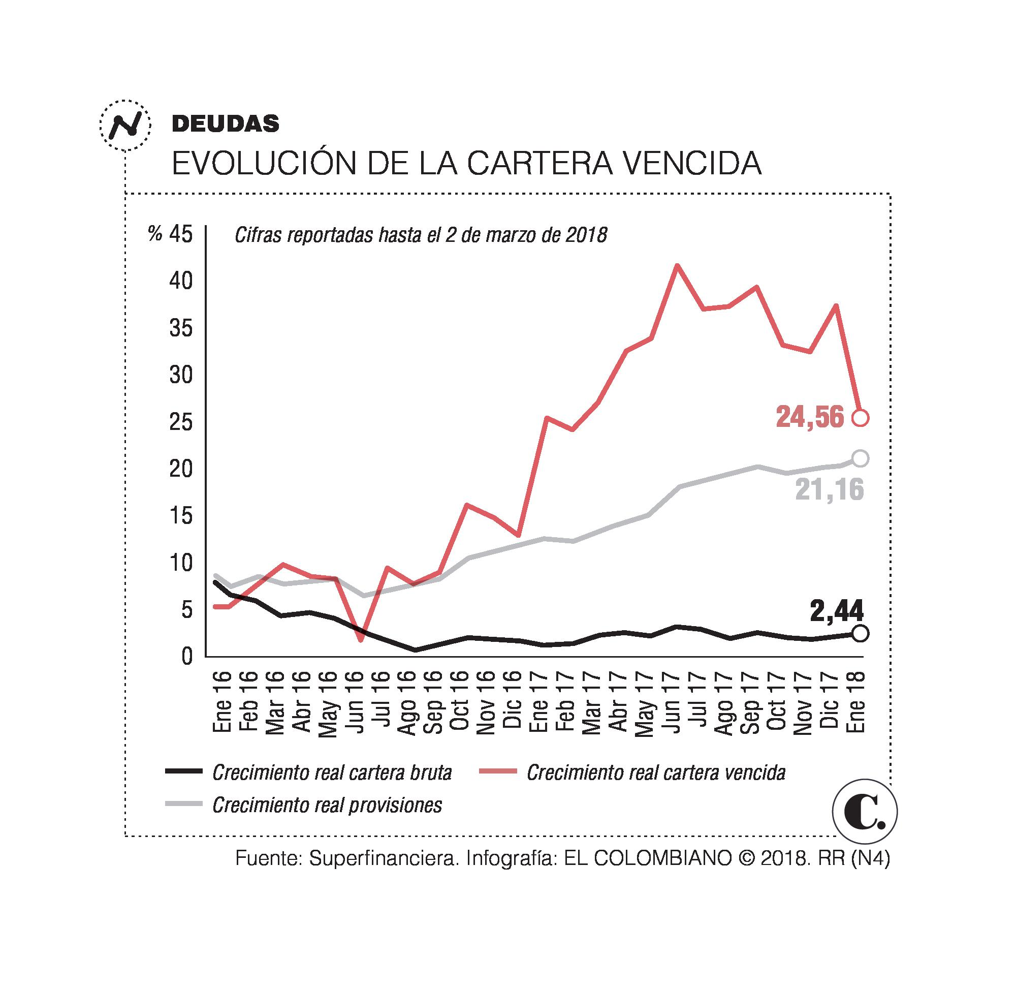 Crecimiento de deudores en mora se desaceleró