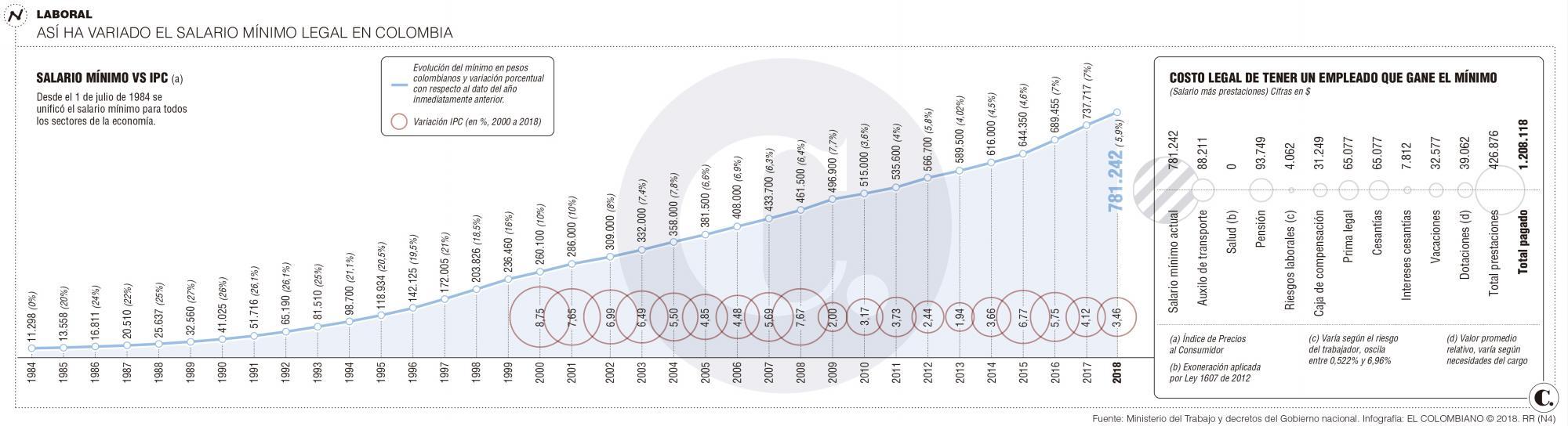Las cuentas sobre el aumento al salario mínimo que propone Álvaro Uribe