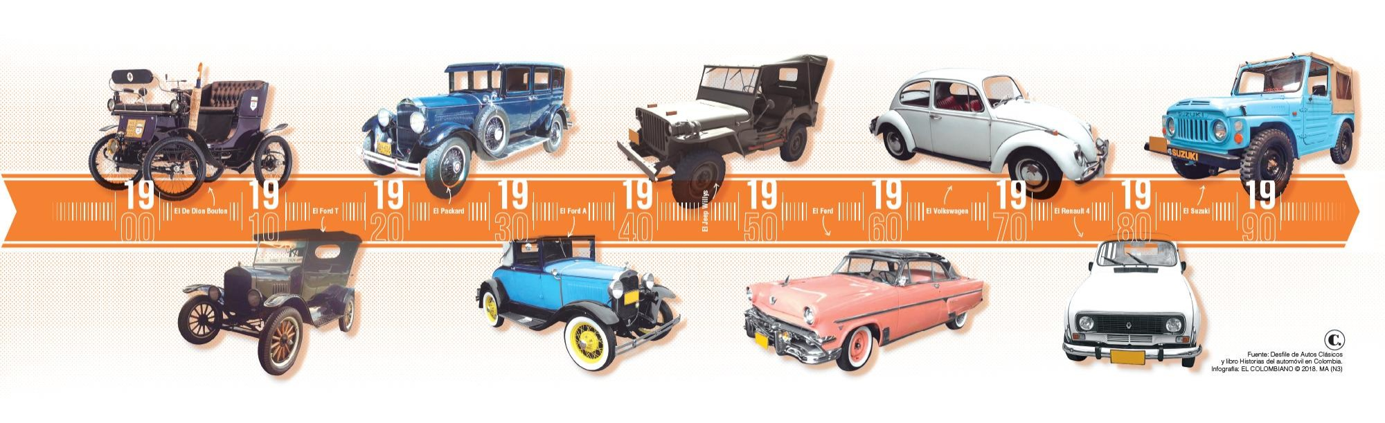 De los carros de antes hasta los de ahora