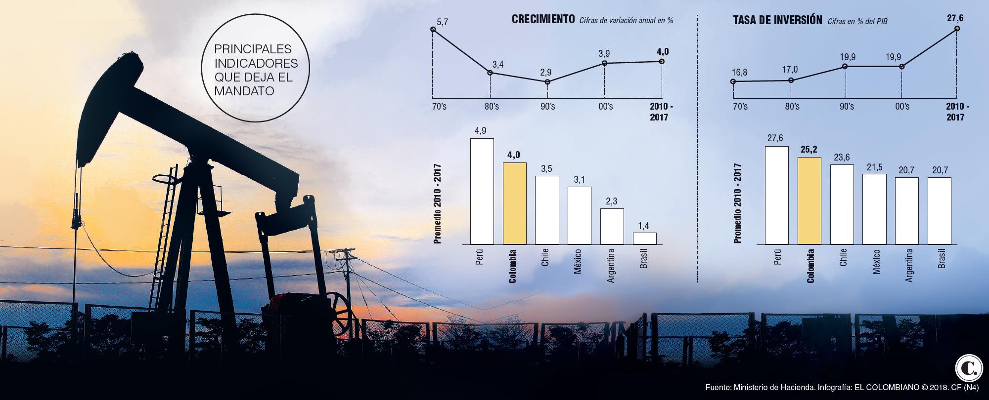 Balance económico gobierno Juan Manuel Santos 2010-2018