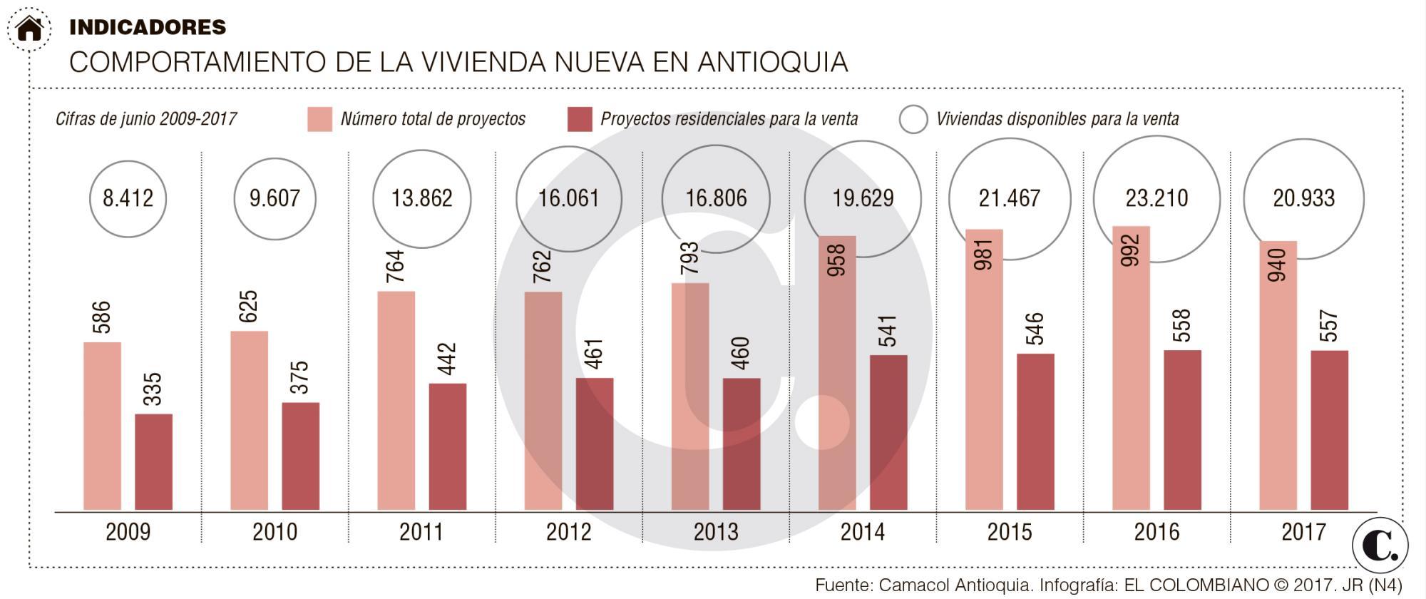 Baja oferta de vivienda nueva en Antioquia