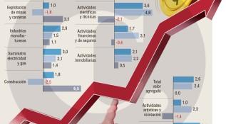 Recuperación económica va en 2,5% a septiembre