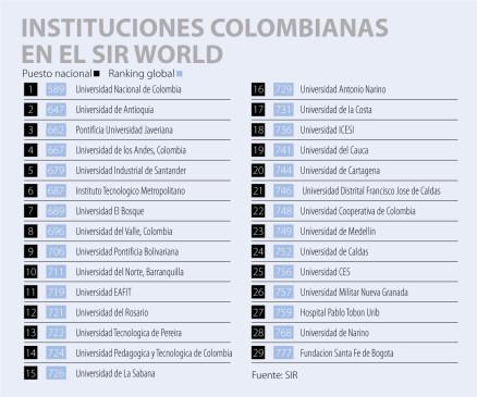 Crece la investigación en las universidades colombianas: UN lidera nuevo ranking