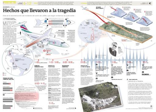 Infografía sobre el siniestro del club de fútbol Chapecoense, de Brasil, en tierras antioqueñas. FOTO El Colombiano