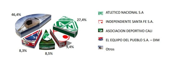 Distribución de ingresos por operación de los clubes de fútbol en Colombia  durante 2016. FOTO 91e9be1e7485c