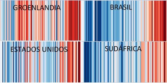 Experimento de Ed Hawkins. El rojo representa los años donde la temperatura fue mayor con respecto a la media del periodo; el azul cuando fue menor. La temperatura ha aumentado sin parar en la última década. Foto: Show your stripes (Muestra tus barras)