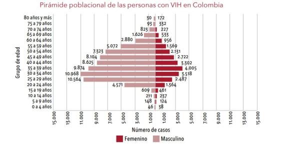 En México cada día 30 personas adquieren el VIH