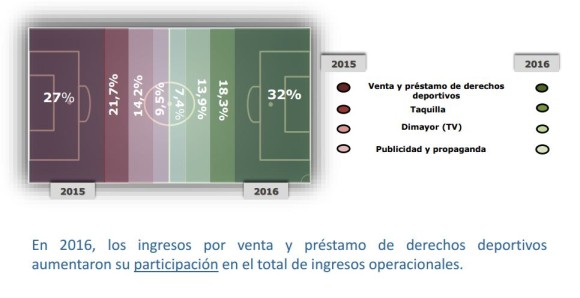 Equipos colombianos incrementaron sus ingresos un 42% en 2016