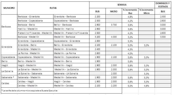 As quedaron las nuevas tarifas para buses y metro en 2016 for Jardin botanico bogota tarifas 2016