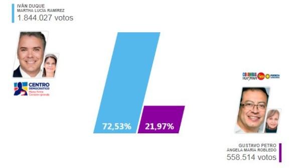 Duque superó en Antioquia a Petro por más de 1,2 millones de votos.