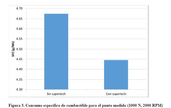 Esta tabla de la Universidad de Antioquia se resume el ahorro de combustible con esta tecnología. IMAGEN: CORTESÍA
