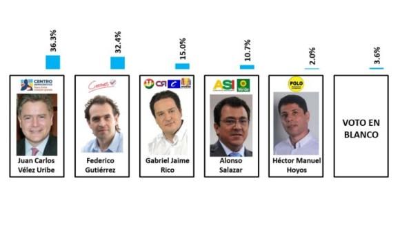 Voto finish para la Alcaldía de Medellín