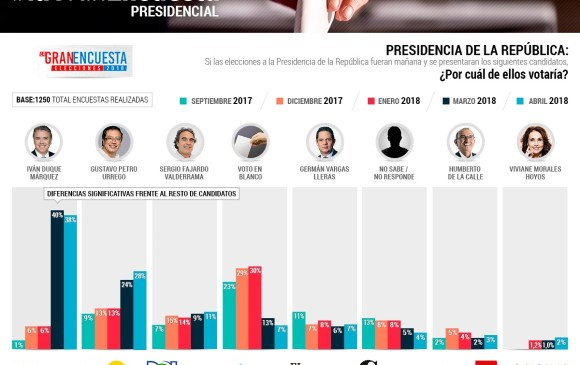 Duque y Petro, por los que votarían los colombianos según la Gran Encuesta