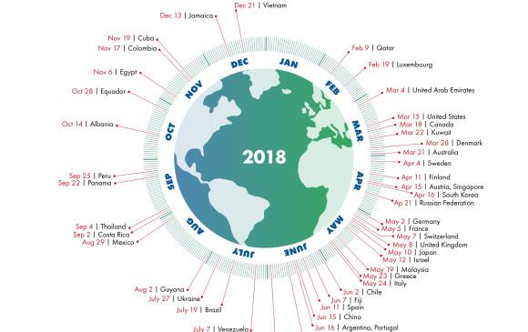 El 1 de agosto habremos agotado todos los recursos renovables de 2018
