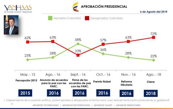 FOTOS: Iván Duque asumió como nuevo presidente de Colombia #07Ago