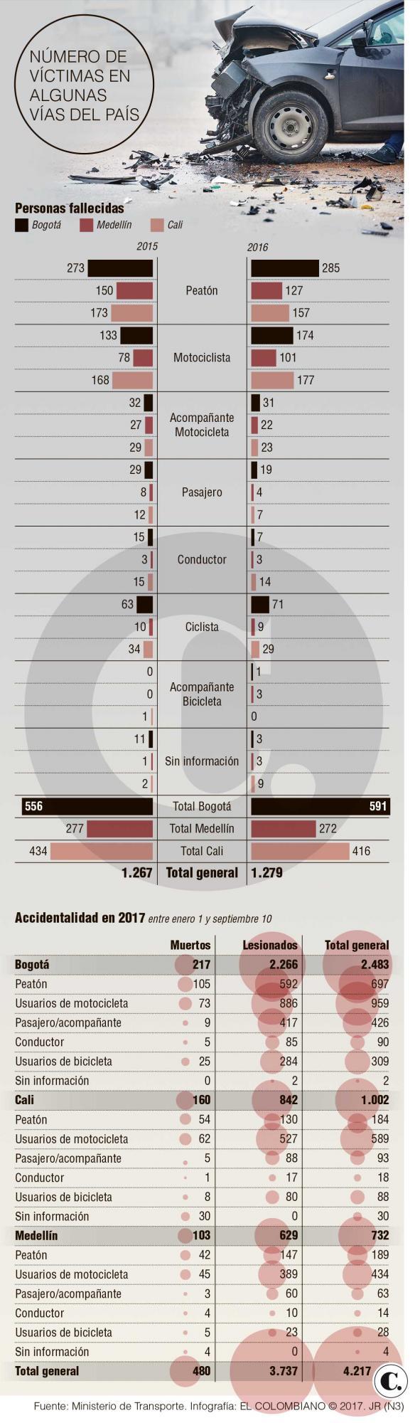 Muertes en Medellín por accidentes de tránsito