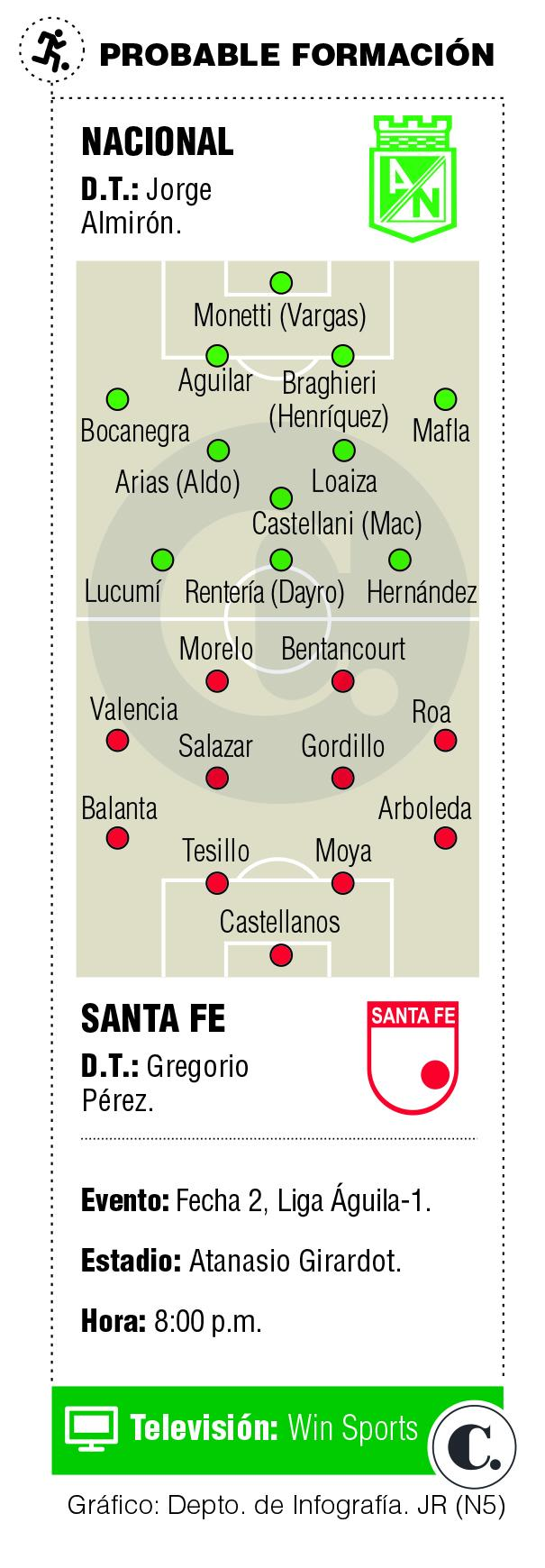 Duelo Nacional-Santa Fe en la Liga Águila