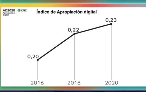 El estudio revela que la cantidad de colombianos que se está apropiando de las nuevas tecnologías es creciente: el indicador, una vez ajustado a la realidad mostrada por el nuevo censo de población, fue de 0,20 en 2016, de 0,22 en 2018 y de 0,23 en 2020. Foto: Informe.
