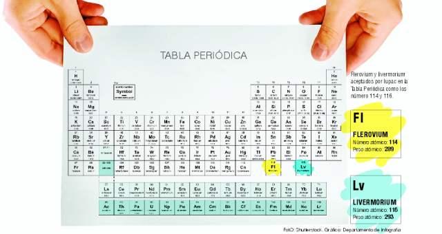La tabla tiene dos nuevos elementos urtaz Images