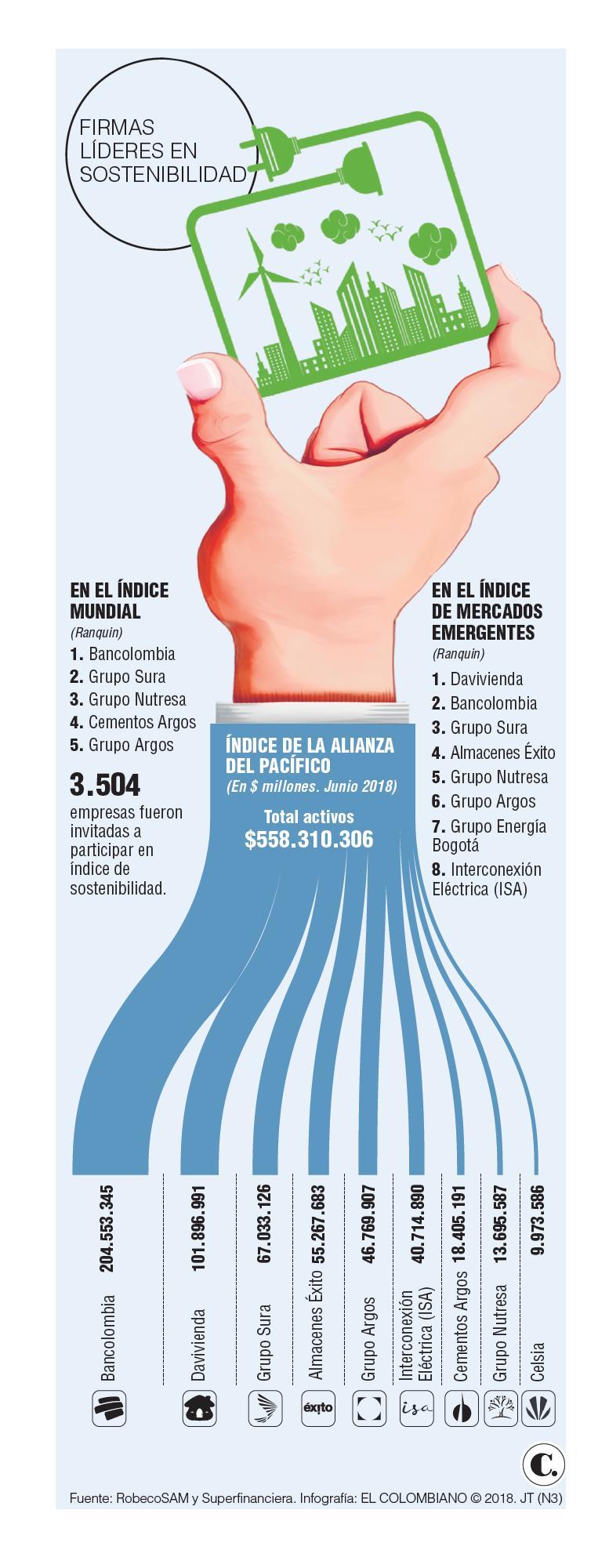 Índice de Sostenibilidad Dow Jones: empresas colombianas