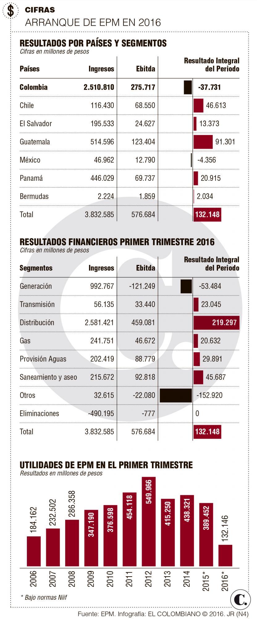 EPM: resultados primer trimestre 2016