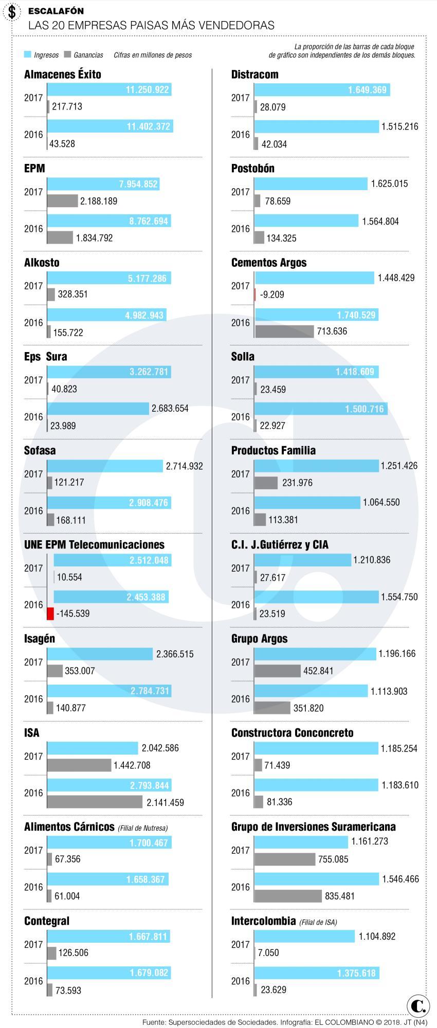Empresas antioqueñas: resultados en 2017