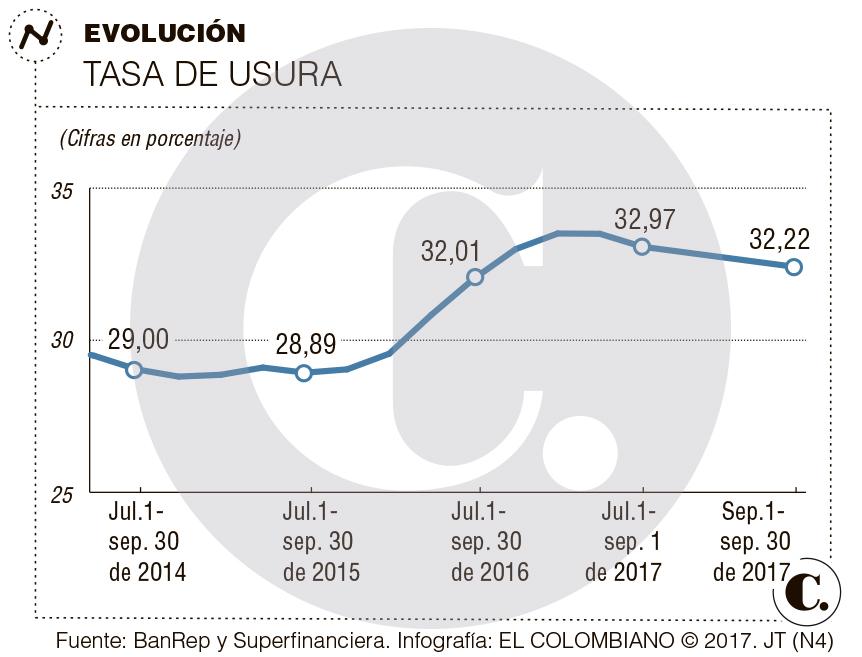 Tasa de usura para septiembre en Colombia