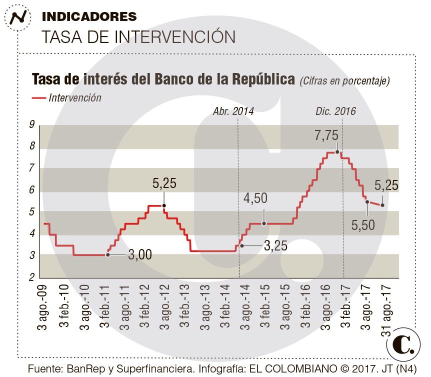 Nueva reducción a la tasa de interés