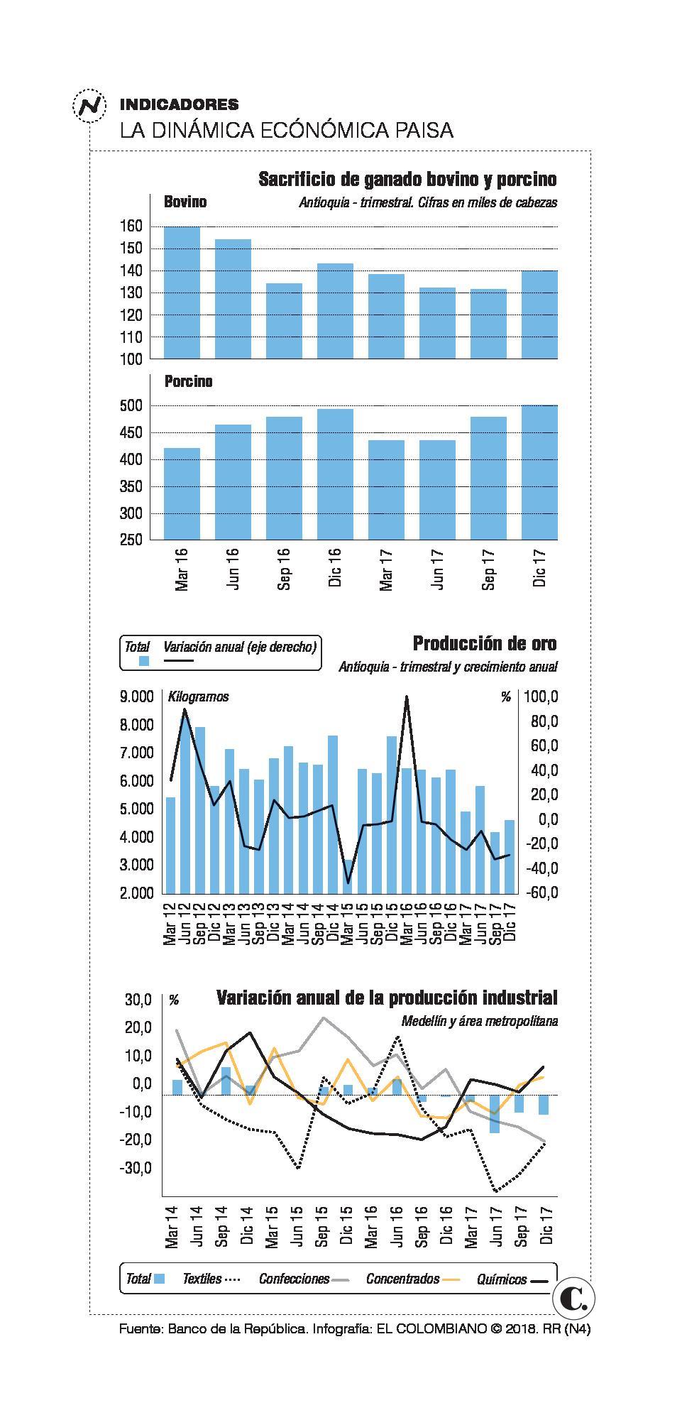 Antioquia tendrá mejor crecimiento económico en 2018